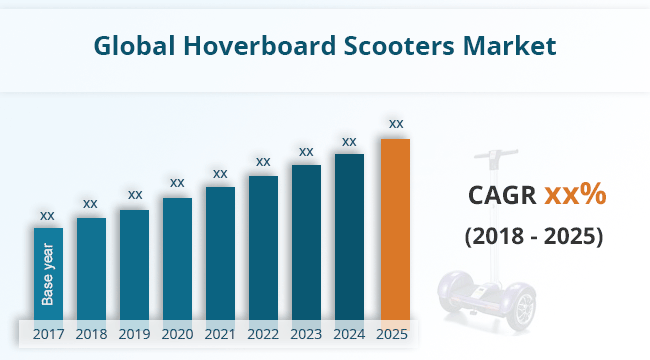 UK HOVERBOARD SALES Global Market Scooters UK